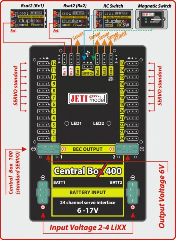 Centgral Box 400